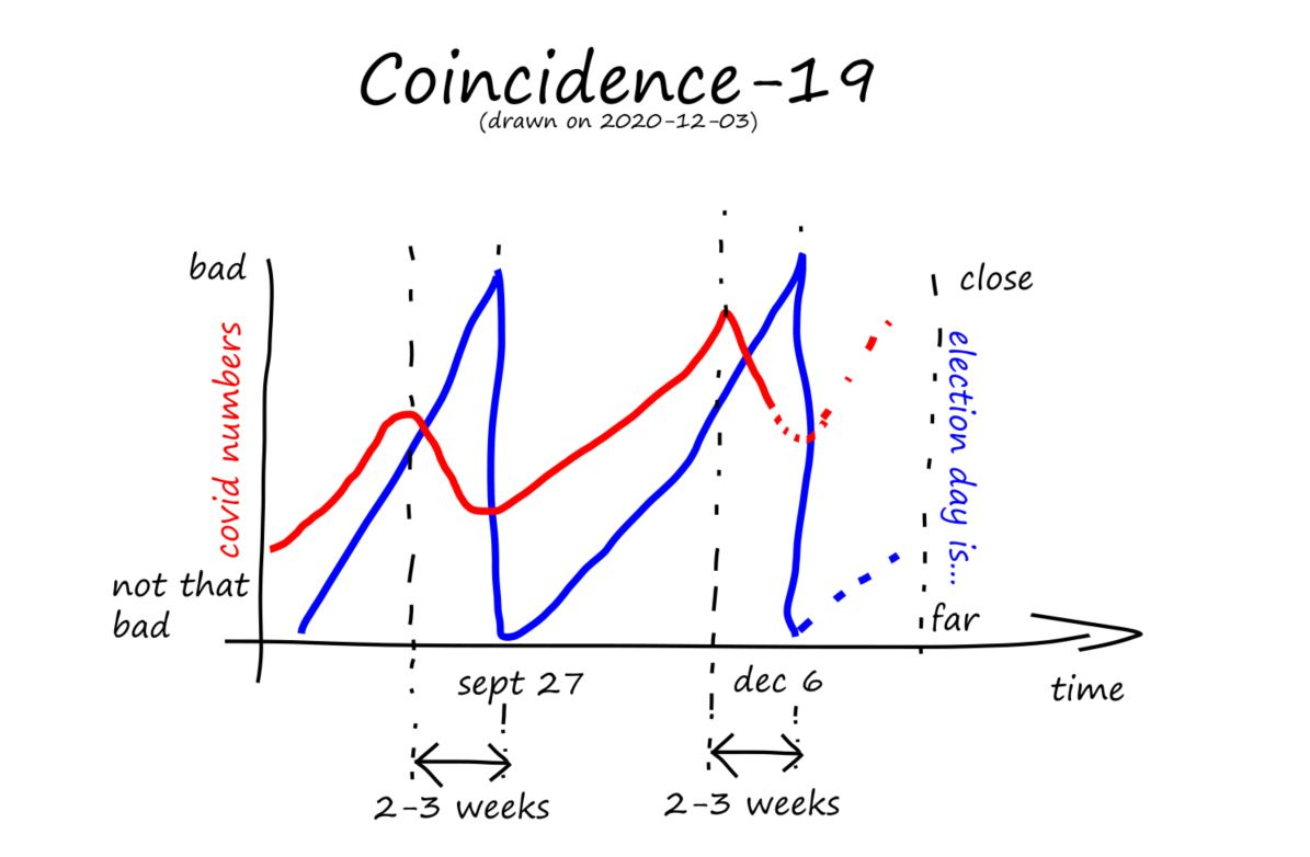 Coincidence-19